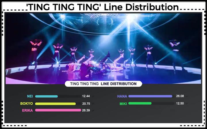 AESTHETIC (미적) 'TING TING TING' Line Distribution