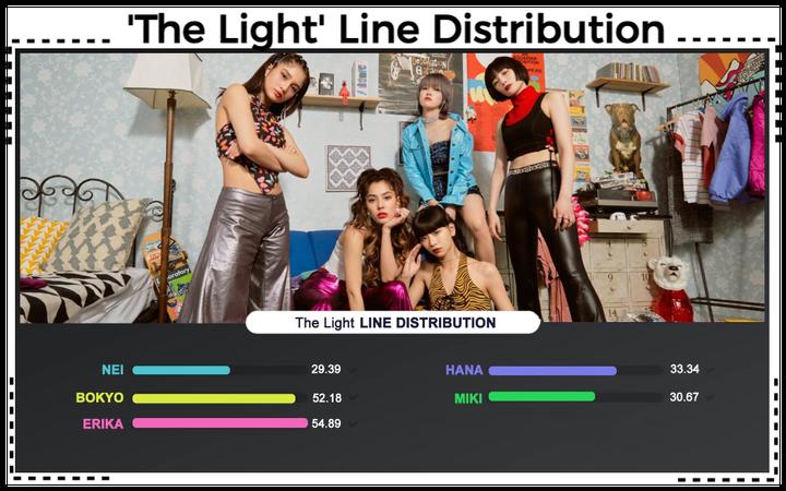AESTHETIC (미적) 'The Light' Line Distribution