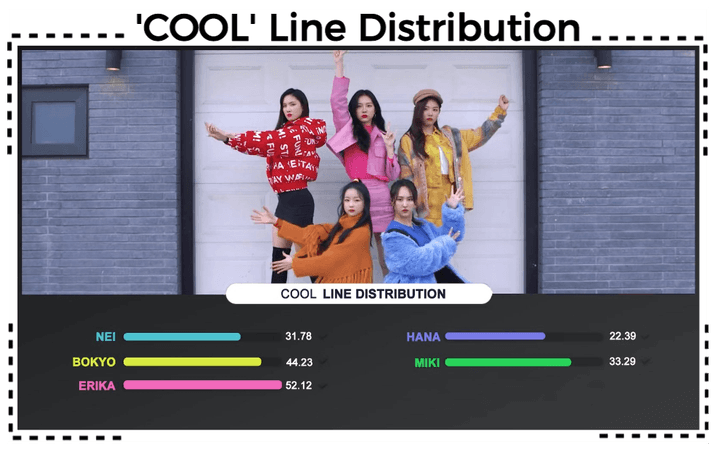 AESTHETIC (미적) 'COOL' Line Distribution