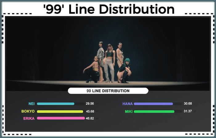 AESTHETIC (미적) '99' Line Distribution
