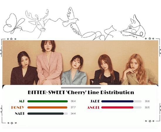 BITTER-SWEET [비터스윗] 'Cherry' Line Distribution 200412