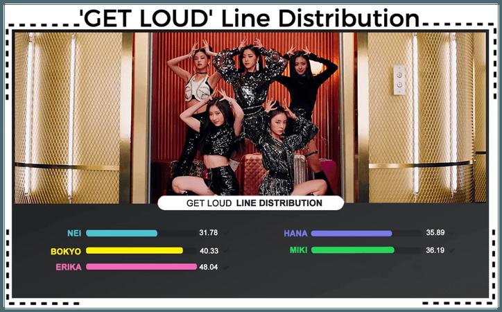 AESTHETIC (미적) 'GET LOUD' Line Distribution
