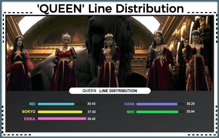 AESTHETIC (미적) 'QUEEN' Line Distribution