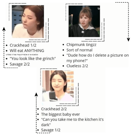 Dreamkiss maknae line personalities? 201001