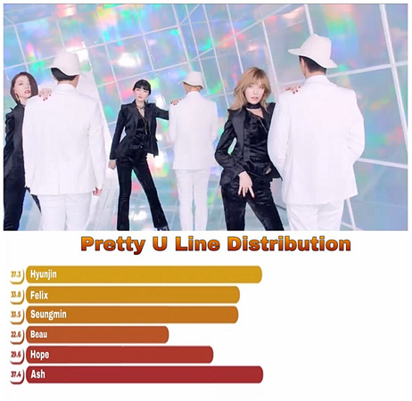 DI-VERSE ft. Stray Kids Pretty U Line Distribution