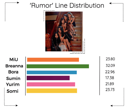 《6mix》'Rumor' Line Distribution