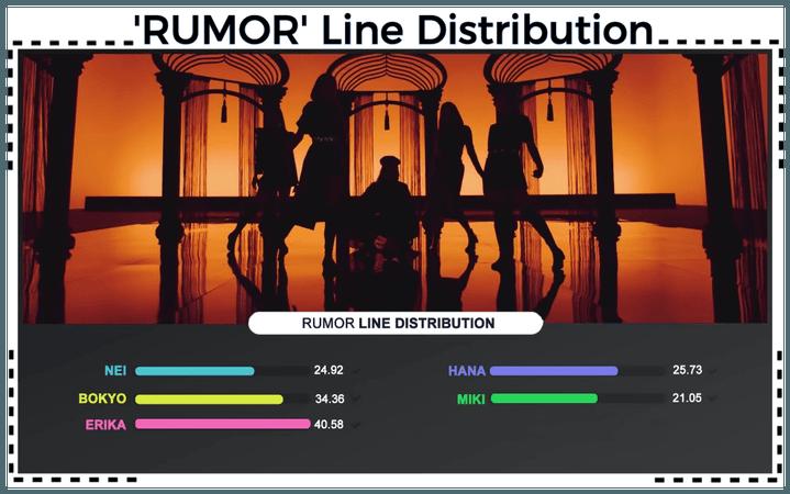 AESTHETIC (미적) 'RUMOR' Line Distribution
