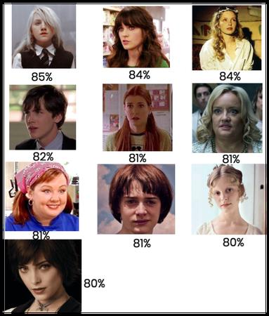 Open Psychometrics: Characters I'm Similar To!