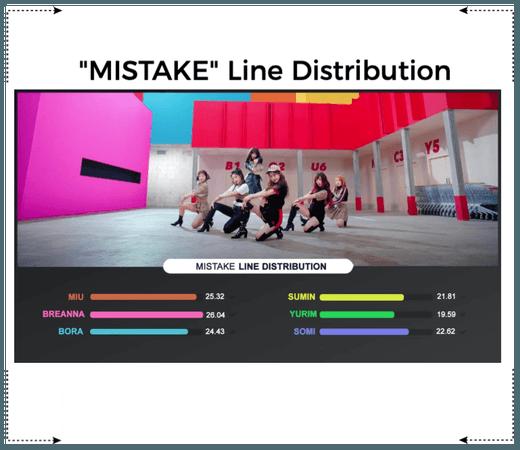 《6mix》'MISTAKE' Line Distribution