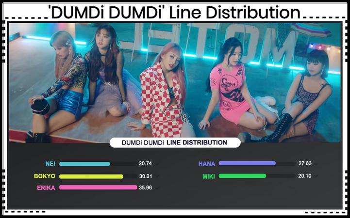 AESTHETIC (미적) 'DUMDi DUMDi' Line Distribution