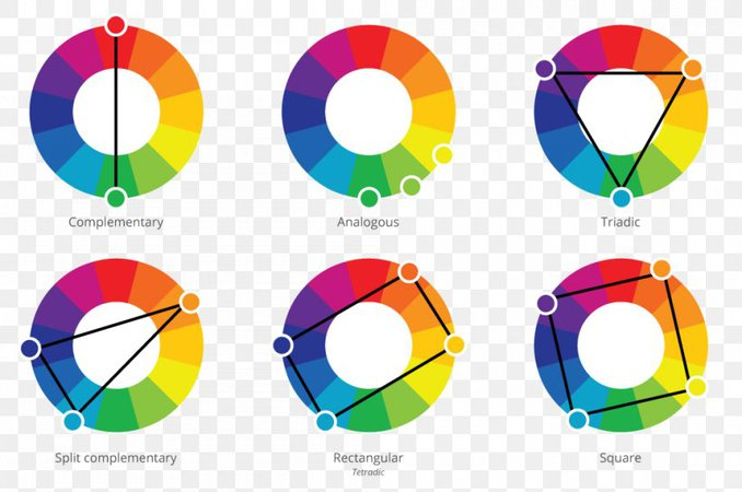 Color Wheel Color Scheme Complementary Colors Analogous Colors, PNG, 1000x664px, Color Wheel, Analogous Colors, Area, Art, Color Download Free
