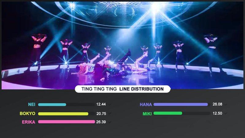 'TING TING TING' Line Distribution